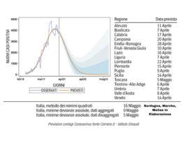 Coronavirus: Previsioni dei contagi Institute Einaudi