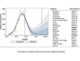 Coronavirus: nuovo modello delle previsioni dell'azzeramento dei contagi in Italia